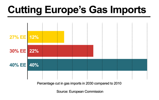 Chart showing how Europe's gas imports could be cut with increased energy efficiency