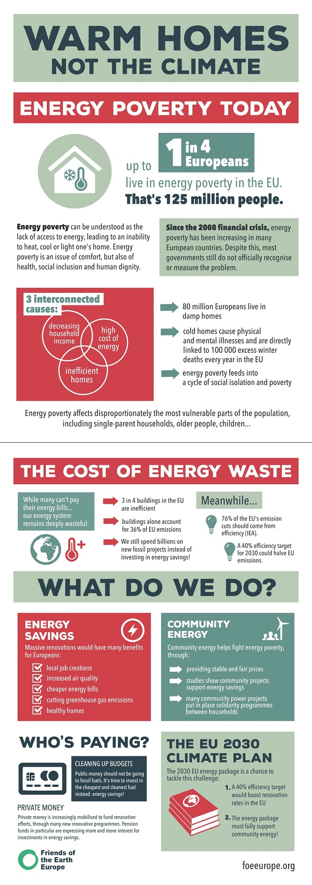 The cost of energy waste infographic