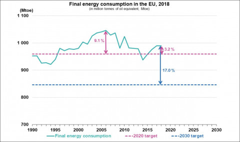 Eurostat: European energy consumption