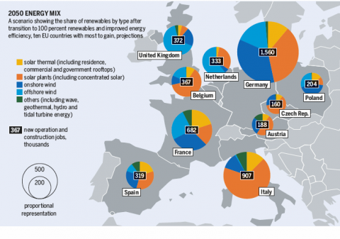 Energy Atlas - a 100% renewable energy system in 2050
