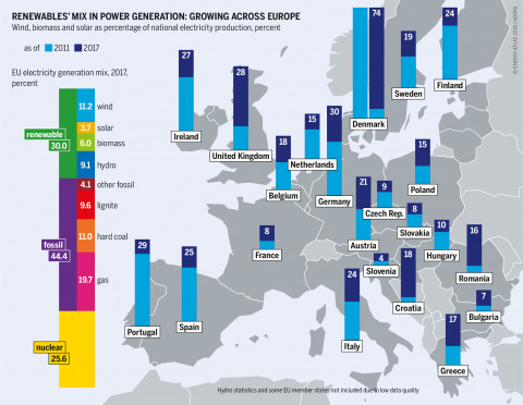 Energy Atlas - the spread of renewables