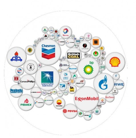 most polluting companies