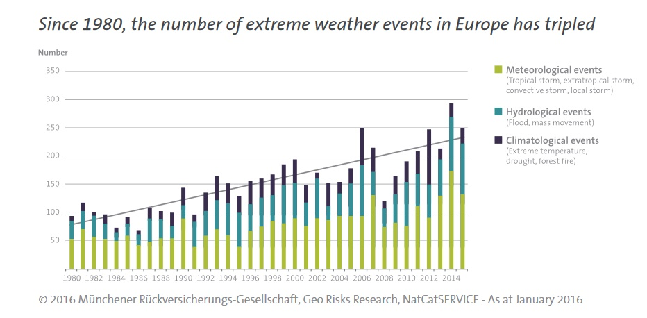 Since 1980, the number of extreme weather events in Europe has tripled (Source: Munchener Ruckversicherungs)