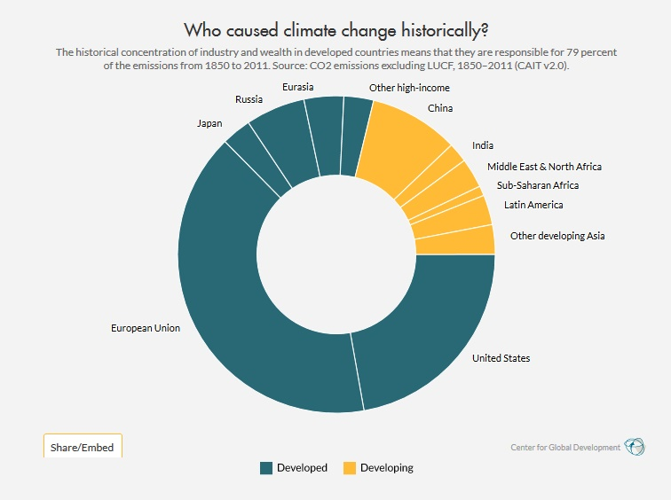 Who caused climate change historically graph (source: Centre for Global Development)